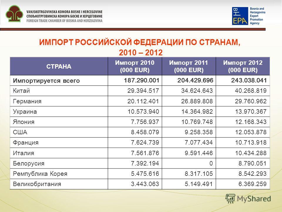 ИМПОРТ РОССИЙСКОЙ ФЕДЕРАЦИИ ПО СТРАНАМ, 2010 – 2012 СТРАНА Импорт 2010 (000 EUR) Импорт 2011 (000 EUR) Импорт 2012 (000 EUR) Импортируется всего 187.290.001204.429.696243.038.041 Китай29.394.51734.624.64340.268.819 Германия20.112.40126.889.80829.760.
