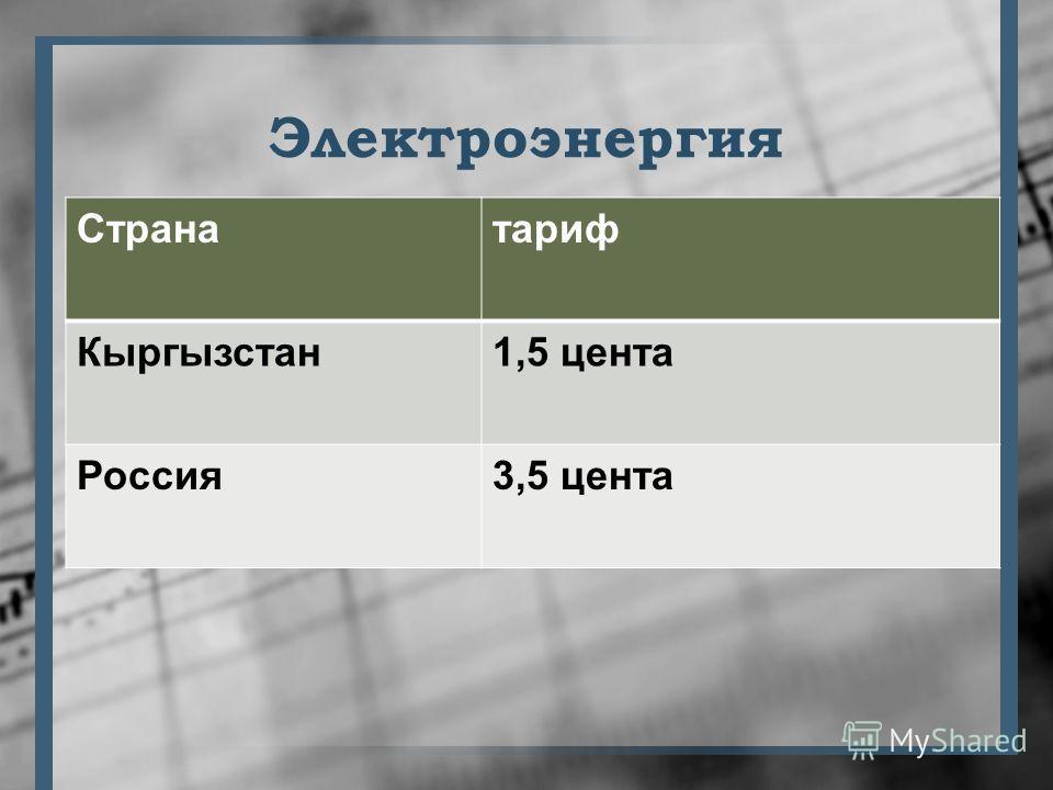 Электроэнергия Странатариф Кыргызстан1,5 цента Россия3,5 цента