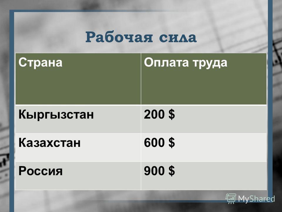 Рабочая сила СтранаОплата труда Кыргызстан200 $ Казахстан600 $ Россия900 $