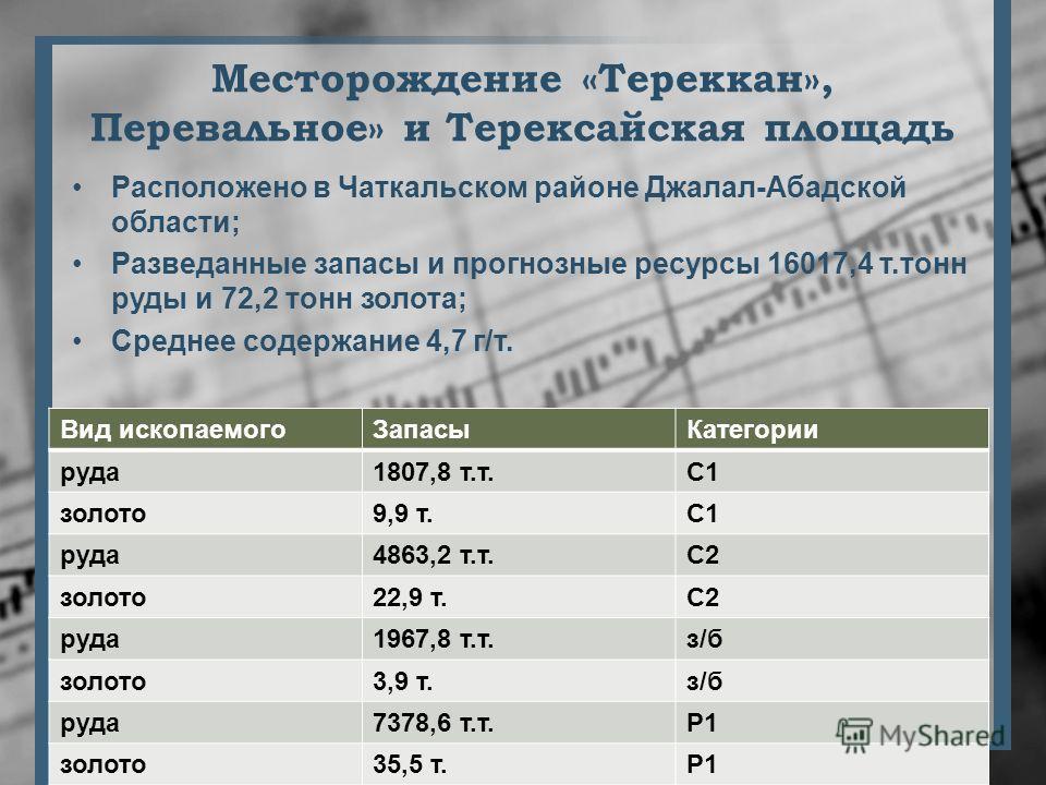 Месторождение «Тереккан», Перевальное» и Терексайская площадь Расположено в Чаткальском районе Джалал-Абадской области; Разведанные запасы и прогнозные ресурсы 16017,4 т.тонн руды и 72,2 тонн золота; Среднее содержание 4,7 г/т. Вид ископаемогоЗапасыК