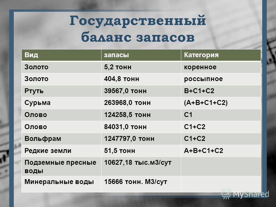 Государственный баланс запасов ВидзапасыКатегория Золото5,2 тоннкоренное Золото404,8 тоннроссыпное Ртуть39567,0 тоннВ+С1+С2 Сурьма263968,0 тонн(А+В+С1+С2) Олово124258,5 тоннС1 Олово84031,0 тоннС1+С2 Вольфрам1247797,0 тоннС1+С2 Редкие земли51,5 тоннА+