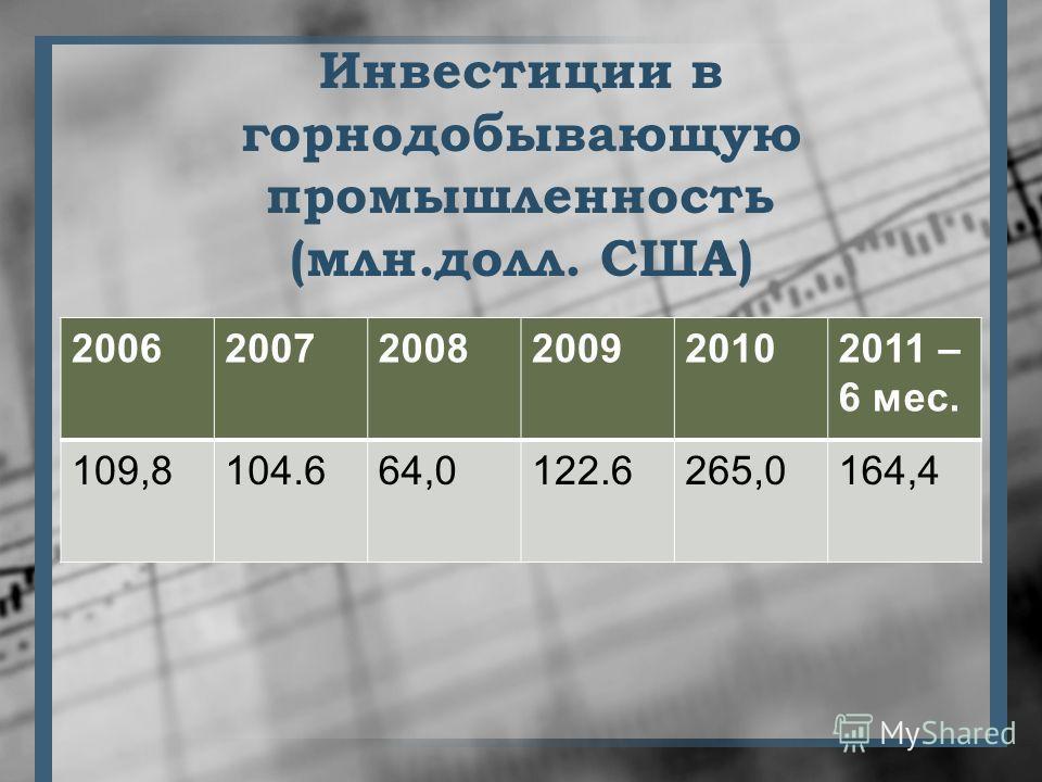 Инвестиции в горнодобывающую промышленность (млн.долл. США) 200620072008200920102011 – 6 мес. 109,8104.664,0122.6265,0164,4