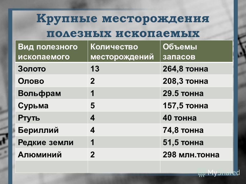 Вид полезного ископаемого Количество месторождений Объемы запасов Золото13264,8 тонна Олово2208,3 тонна Вольфрам129.5 тонна Сурьма5157,5 тонна Ртуть440 тонна Бериллий474,8 тонна Редкие земли151,5 тонна Алюминий2298 млн.тонна