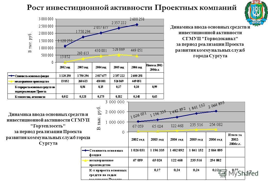 17 Рост инвестиционной активности Проектных компаний Динамика ввода основных средств и инвестиционной активности СГМУП