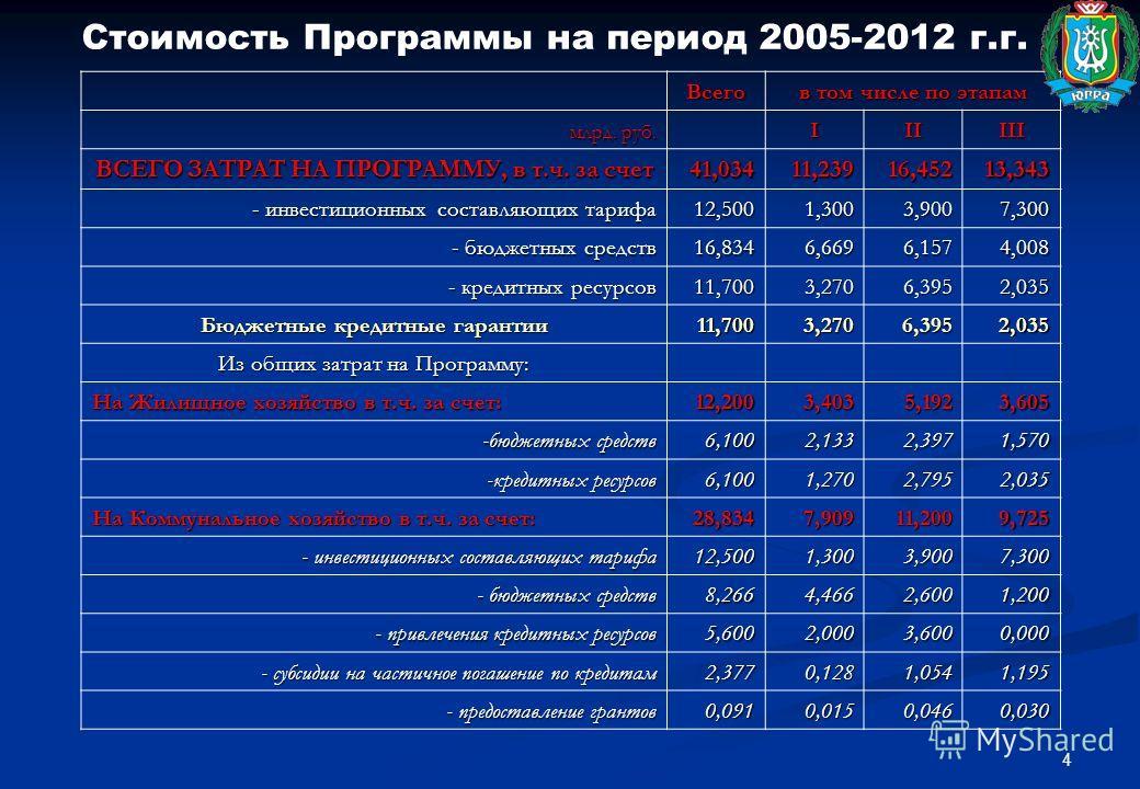 4 Стоимость Программы на период 2005-2012 г.г. Всего в том числе по этапам млрд. руб. млрд. руб. IIIIII ВСЕГО ЗАТРАТ НА ПРОГРАММУ, в т.ч. за счет 41,03411,23916,45213,343 - инвестиционных составляющих тарифа 12,5001,3003,9007,300 - бюджетных средств