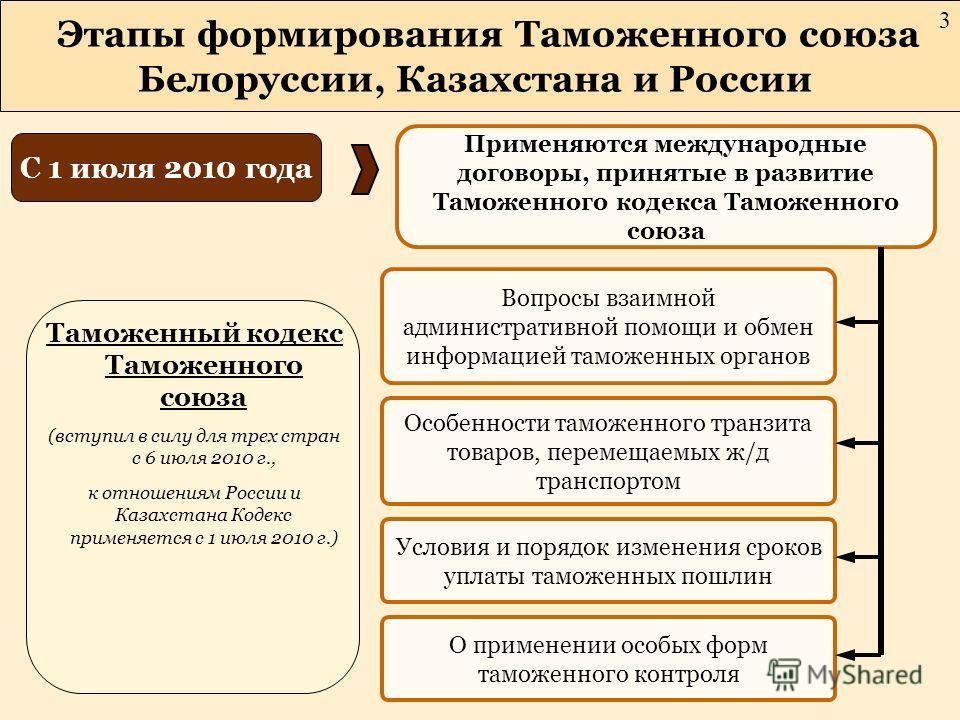 Этапы формирования Таможенного союза Белоруссии, Казахстана и России С 1 июля 2010 года Применяются международные договоры, принятые в развитие Таможенного кодекса Таможенного союза Вопросы взаимной административной помощи и обмен информацией таможен