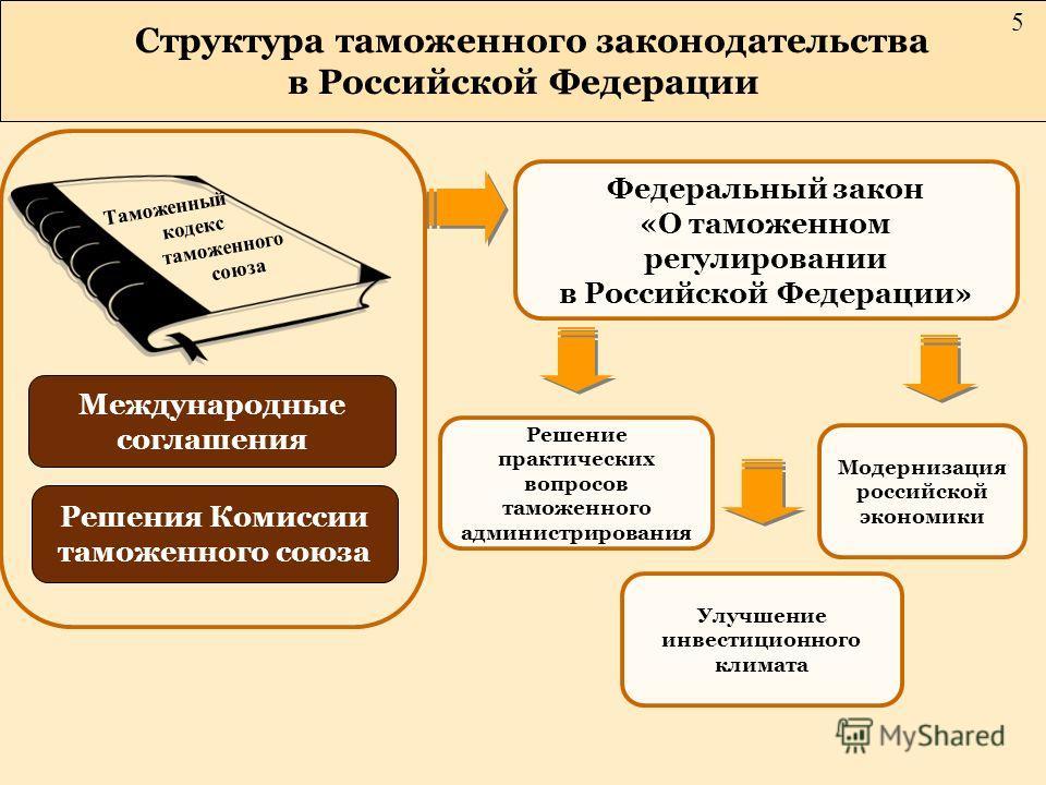 Структура таможенного законодательства в Российской Федерации Решение практических вопросов таможенного администрирования Улучшение инвестиционного климата Модернизация российской экономики Международные соглашения Решения Комиссии таможенного союза