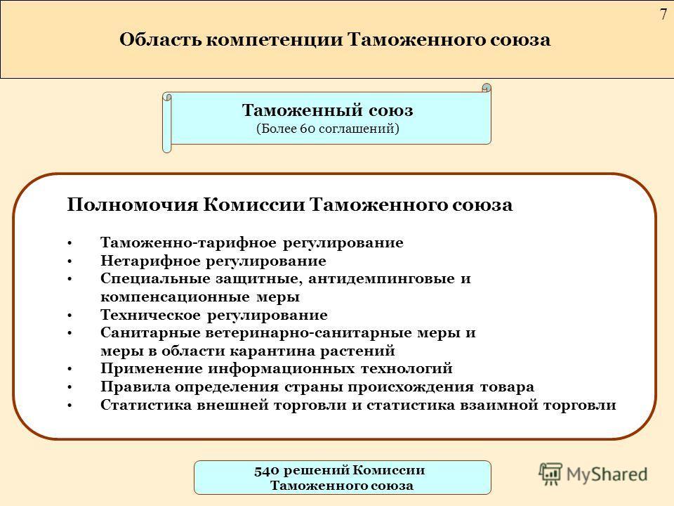 Таможенный союз (Более 60 соглашений) Полномочия Комиссии Таможенного союза Таможенно-тарифное регулирование Нетарифное регулирование Специальные защитные, антидемпинговые и компенсационные меры Техническое регулирование Санитарные ветеринарно-санита