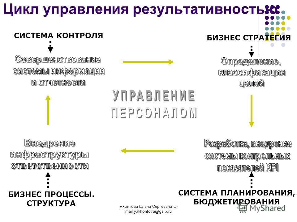 Яхонтова Елена Сергеевна E- mail:yakhontova@gsib.ru Цикл управления результативностью БИЗНЕС СТРАТЕГИЯ СИСТЕМА ПЛАНИРОВАНИЯ, БЮДЖЕТИРОВАНИЯ БИЗНЕС ПРОЦЕССЫ. СТРУКТУРА СИСТЕМА КОНТРОЛЯ