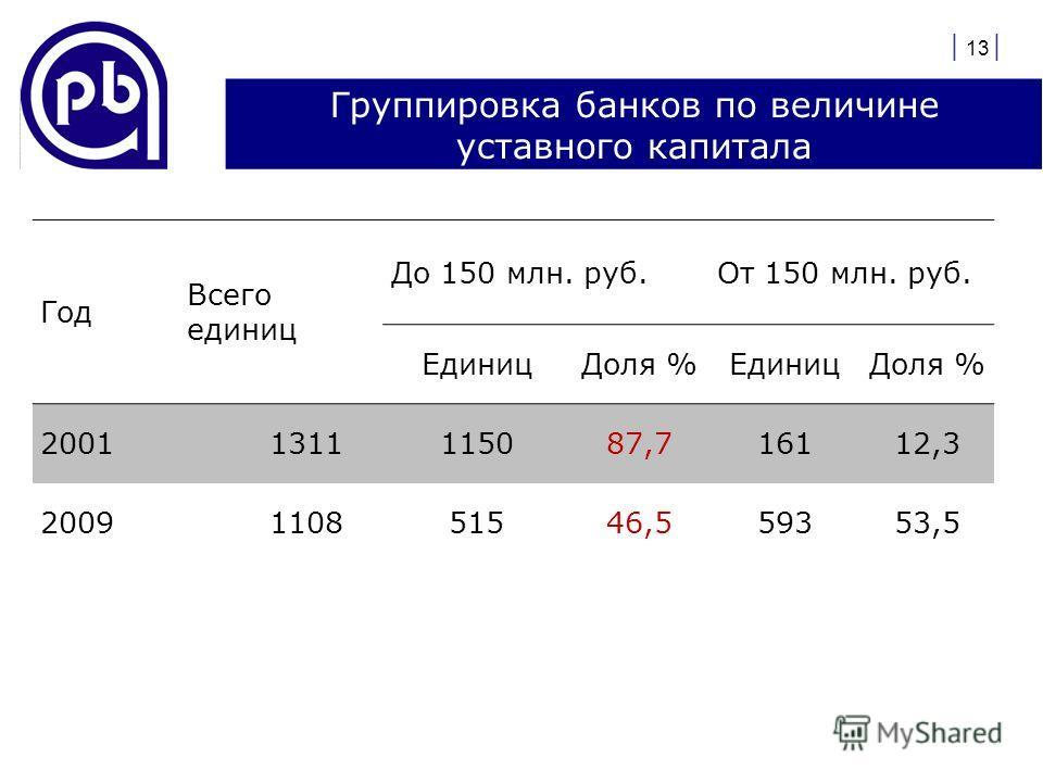 Группировка банков по величине уставного капитала | 13 | Год Всего единиц До 150 млн. руб.От 150 млн. руб. ЕдиницДоля %ЕдиницДоля % 20011311115087,716112,3 2009110851546,559353,5