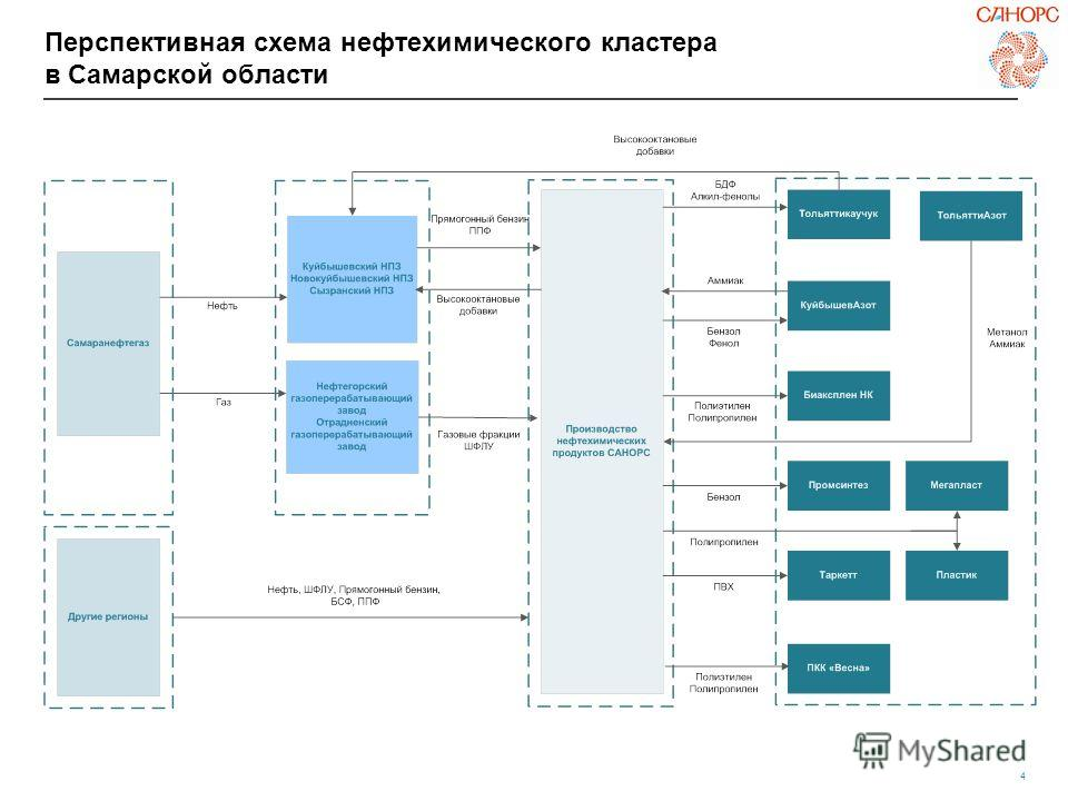 4 Перспективная схема нефтехимического кластера в Самарской области