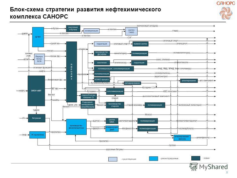 5 Блок-схема стратегии развития нефтехимического комплекса САНОРС