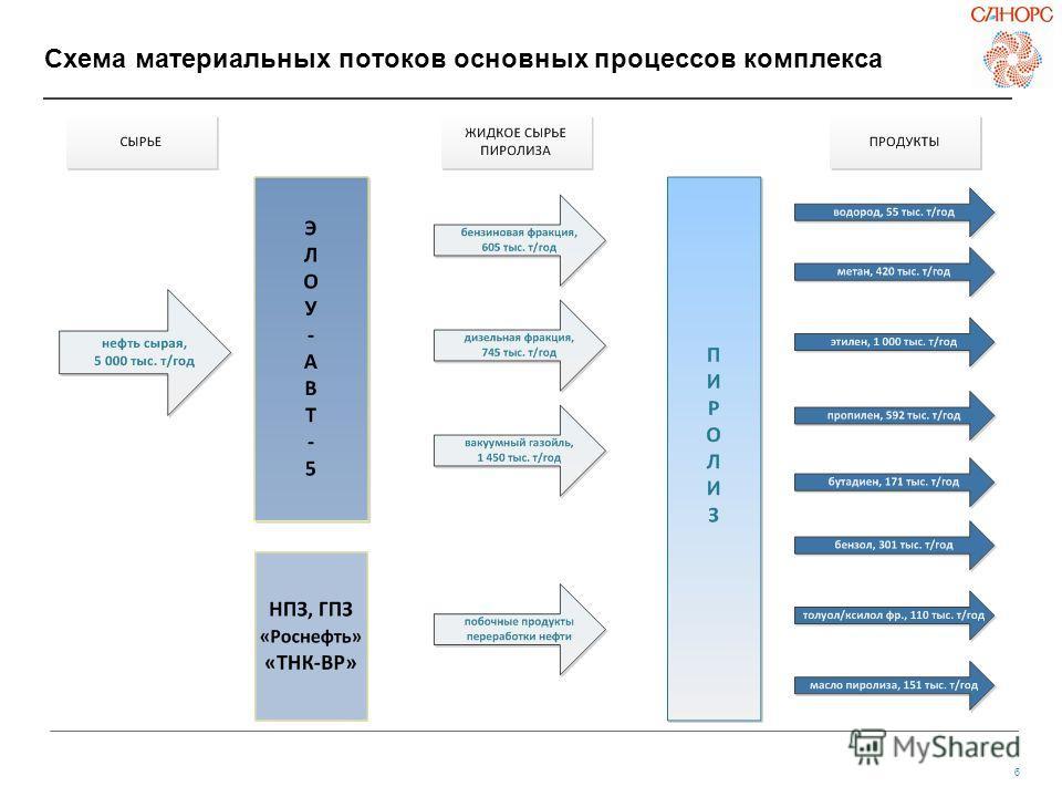 6 Схема материальных потоков основных процессов комплекса