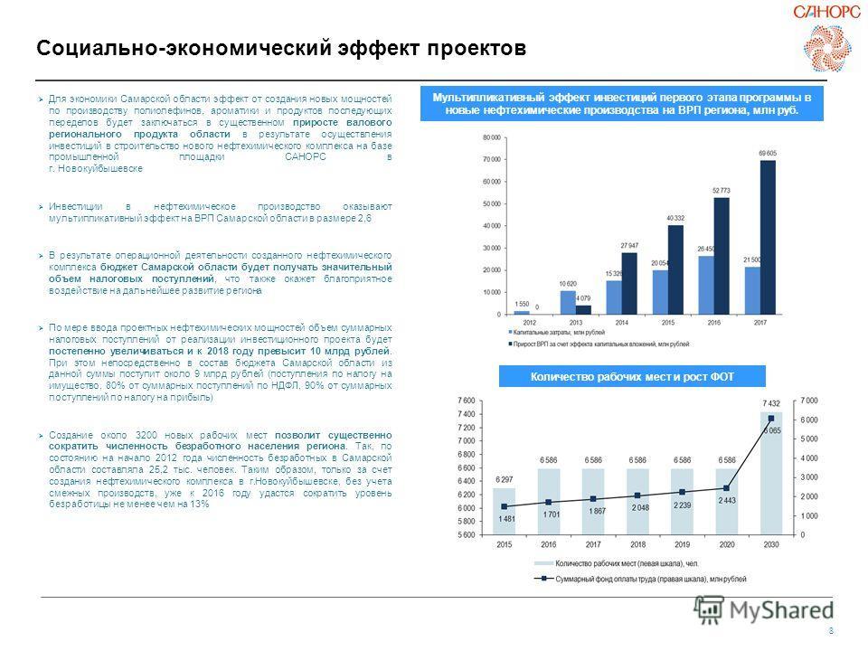 8 Социально-экономический эффект проектов Для экономики Самарской области эффект от создания новых мощностей по производству полиолефинов, ароматики и продуктов последующих переделов будет заключаться в существенном приросте валового регионального пр