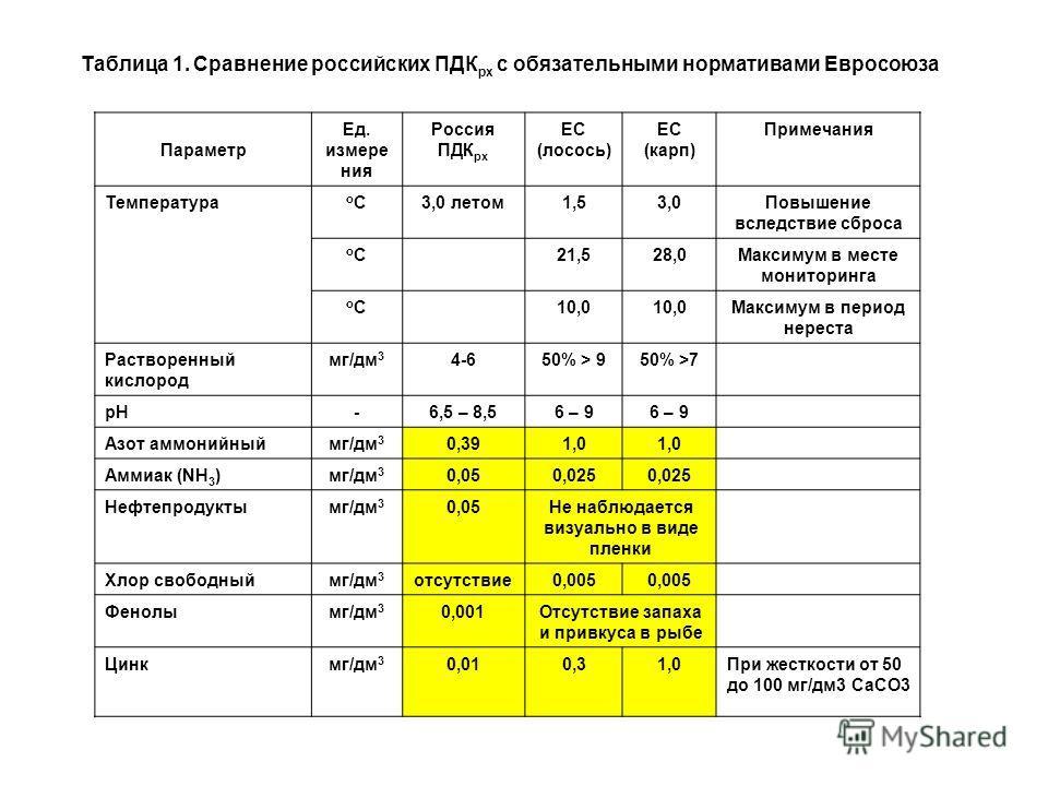 Таблица 1. Сравнение российских ПДК рх с обязательными нормативами Евросоюза Параметр Ед. измере ния Россия ПДК рх ЕС (лосось) ЕС (карп) Примечания Температура оСоС3,0 летом1,53,0Повышение вследствие сброса оСоС 21,528,0Максимум в месте мониторинга о