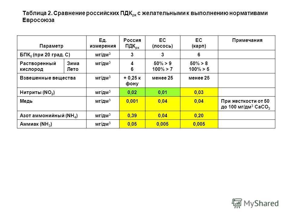 Параметр Ед. измерения Россия ПДК рх ЕС (лосось) ЕС (карп) Примечания БПК 5 (при 20 град. С)мг/дм 3 336 Растворенный кислород Зима Лето мг/дм 3 4646 50% > 9 100% > 7 50% > 8 100% > 5 Взвешенные веществамг/дм 3 + 0,25 к фону менее 25 Нитриты (NO 2 )мг