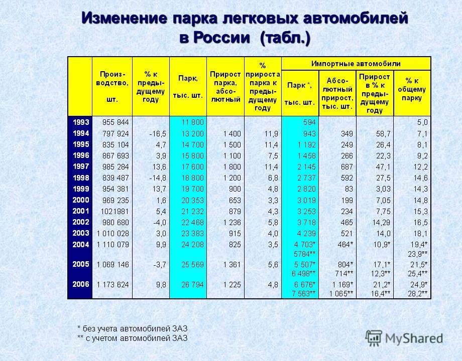 * без учета автомобилей ЗАЗ ** с учетом автомобилей ЗАЗ Изменение парка легковых автомобилей в России (табл.)
