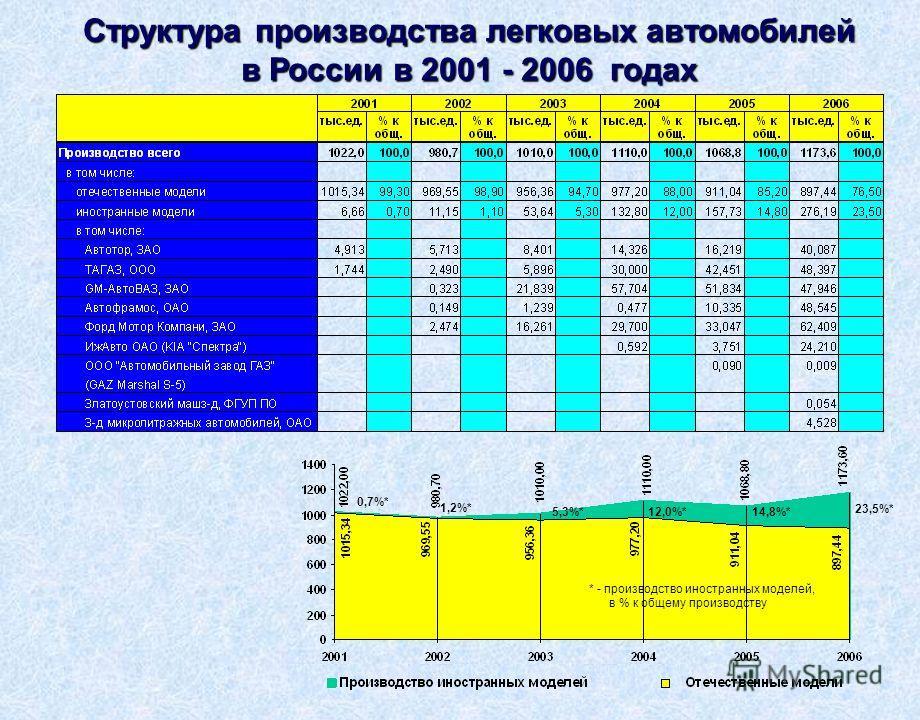 Структура производства легковых автомобилей в России в 2001 - 2006 годах * - производство иностранных моделей, в % к общему производству 0,7%* 1,2%* 23,5%* 5,3%*12,0%*14,8%*