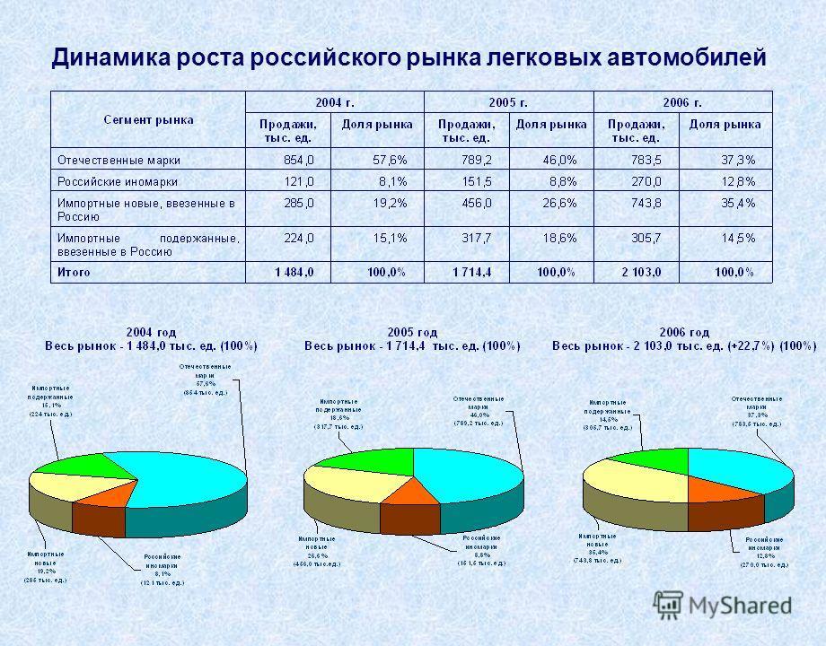 Динамика роста российского рынка легковых автомобилей