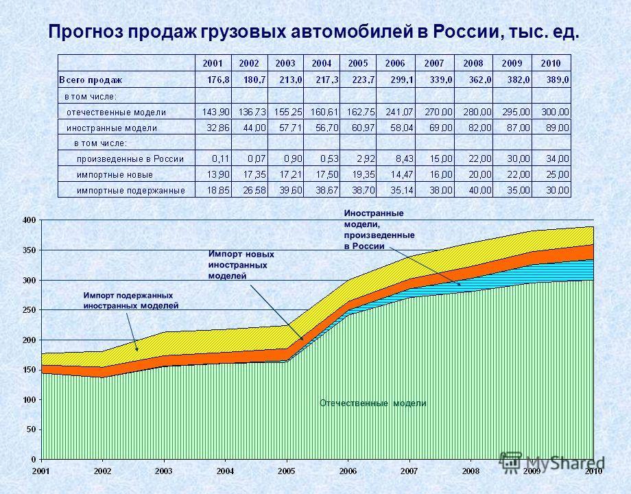 Прогноз продаж грузовых автомобилей в России, тыс. ед. Отечественные модели Иностранные модели, произведенные в России Импорт новых иностранных моделей Импорт подержанных иностранных моделей