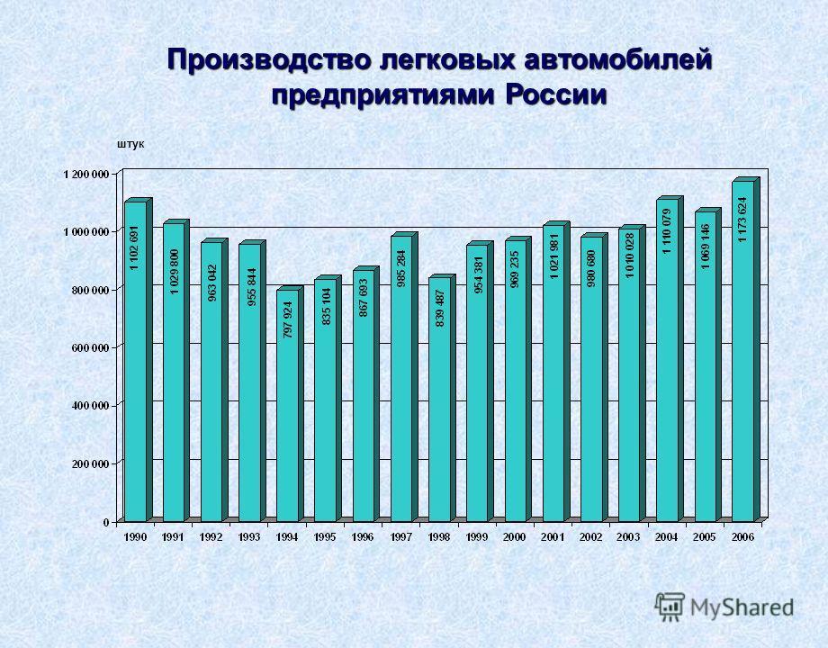 Производство легковых автомобилей предприятиями России