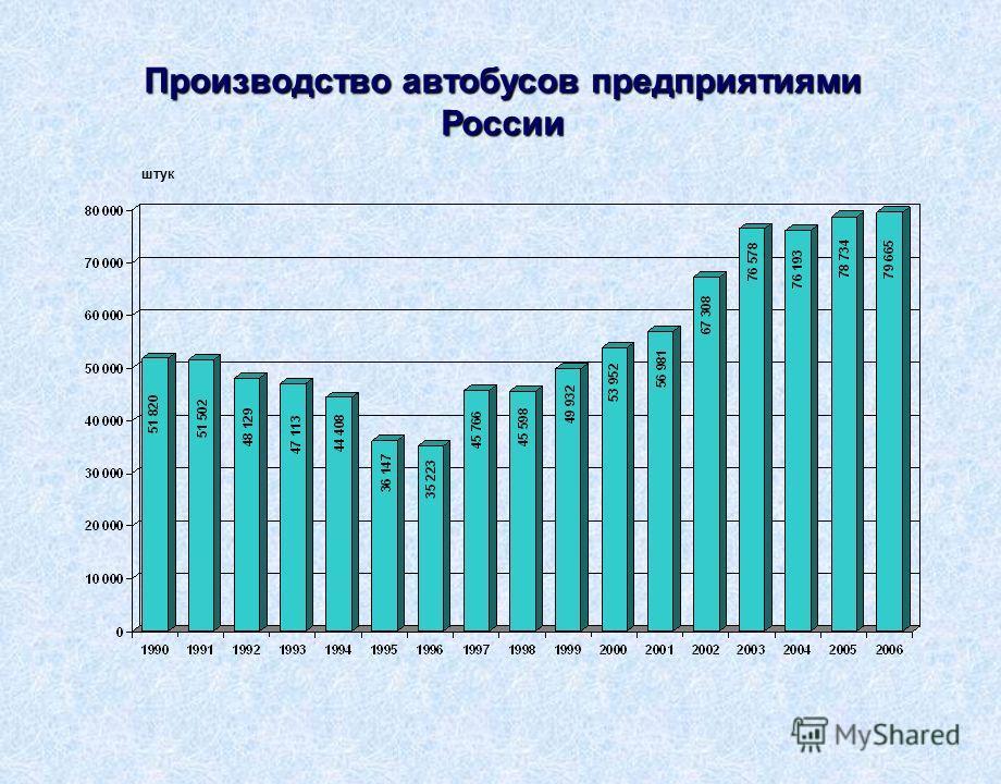 Производство автобусов предприятиями России штук