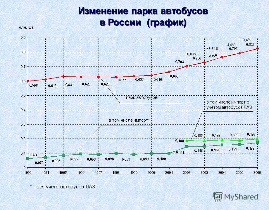 парк автобусов в том числе импорт* млн. шт. * - без учета автобусов ЛАЗ +6,03% +3,84% +4,9% +3,4% Изменение парка автобусов в России (график) в том числе импорт с учетом автобусов ЛАЗ