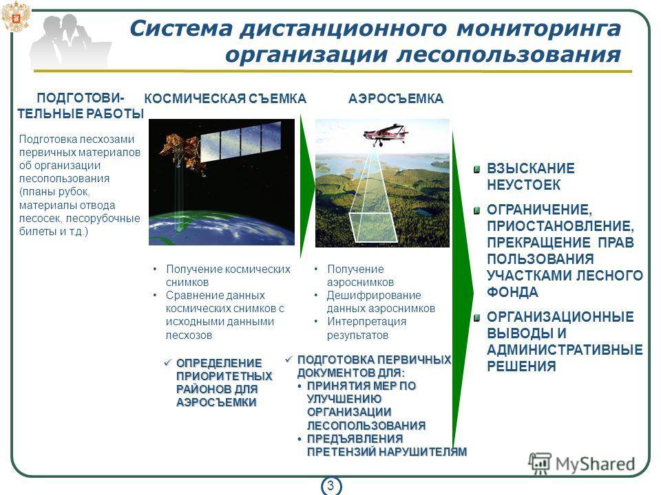 3 Система дистанционного мониторинга организации лесопользования КОСМИЧЕСКАЯ СЪЕМКААЭРОСЪЕМКА ВЗЫСКАНИЕ НЕУСТОЕК ОГРАНИЧЕНИЕ, ПРИОСТАНОВЛЕНИЕ, ПРЕКРАЩЕНИЕ ПРАВ ПОЛЬЗОВАНИЯ УЧАСТКАМИ ЛЕСНОГО ФОНДА ОРГАНИЗАЦИОННЫЕ ВЫВОДЫ И АДМИНИСТРАТИВНЫЕ РЕШЕНИЯ Полу