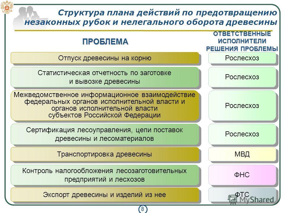 8 Структура плана действий по предотвращению незаконных рубок и нелегального оборота древесины Отпуск древесины на корню Статистическая отчетность по заготовке и вывозке древесины Рослесхоз Межведомственное информационное взаимодействие федеральных о