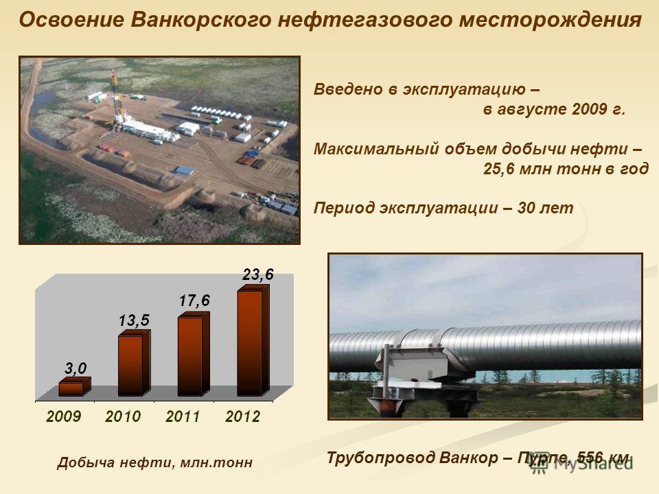 Освоение Ванкорского нефтегазового месторождения Трубопровод Ванкор – Пурпе, 556 км Введено в эксплуатацию – в августе 2009 г. Максимальный объем добычи нефти – 25,6 млн тонн в год Период эксплуатации – 30 лет Добыча нефти, млн.тонн