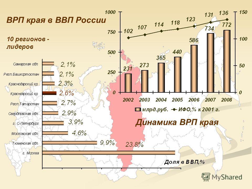 Динамика ВРП края ВРП края в ВВП России 10 регионов - лидеров