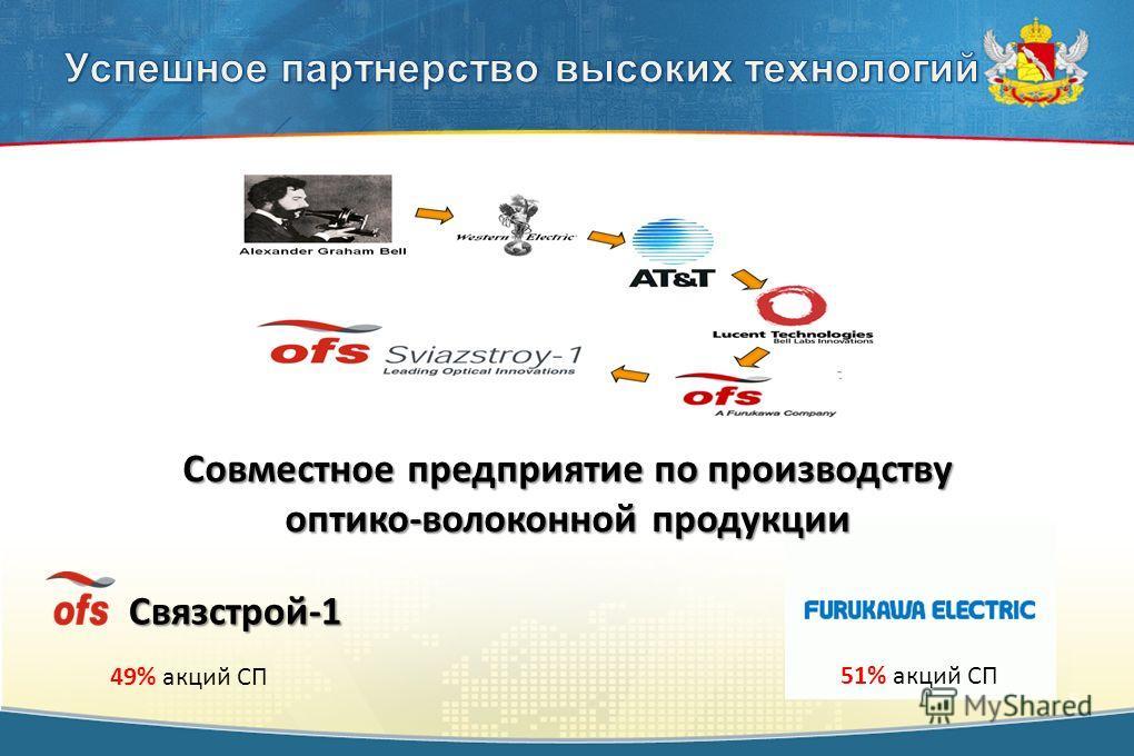 Совместное предприятие по производству оптико-волоконной продукции 51% акций СП Связстрой-1 49% акций СП