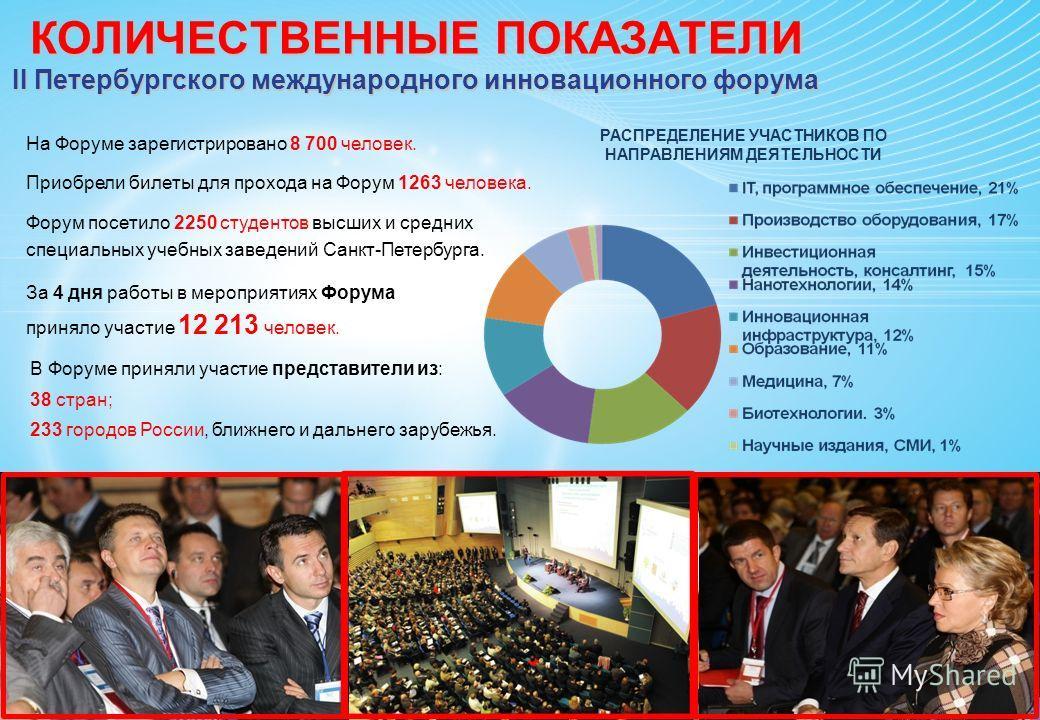 КОЛИЧЕСТВЕННЫЕ ПОКАЗАТЕЛИ II Петербургского международного инновационного форума РАСПРЕДЕЛЕНИЕ УЧАСТНИКОВ ПО НАПРАВЛЕНИЯМ ДЕЯТЕЛЬНОСТИ На Форуме зарегистрировано 8 700 человек. Приобрели билеты для прохода на Форум 1263 человека. Форум посетило 2250