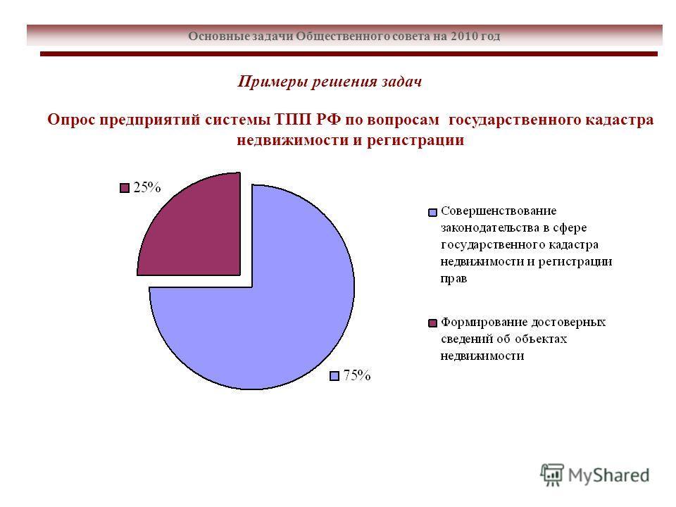 Основные задачи Общественного совета на 2010 год Опрос предприятий системы ТПП РФ по вопросам государственного кадастра недвижимости и регистрации Примеры решения задач