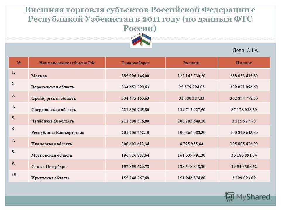 Внешняя торговля субъектов Российской Федерации с Республикой Узбекистан в 2011 году (по данным ФТС России) Наименование субъекта РФТоварооборотЭкспортИмпорт 1. Москва385 996 146,00127 162 730,20258 833 415,80 2. Воронежская область334 651 790,6325 5