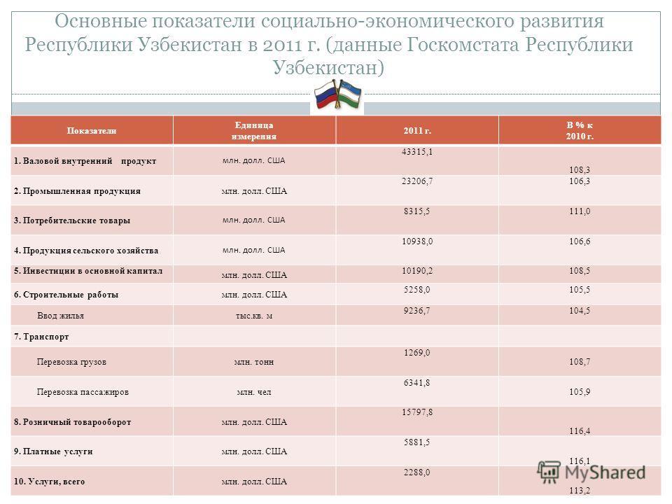 Основные показатели социально-экономического развития Республики Узбекистан в 2011 г. (данные Госкомстата Республики Узбекистан) Показатели Единица измерения 2011 г. В % к 2010 г. 1. Валовой внутренний продукт млн. долл. США 43315,1 108,3 2. Промышле