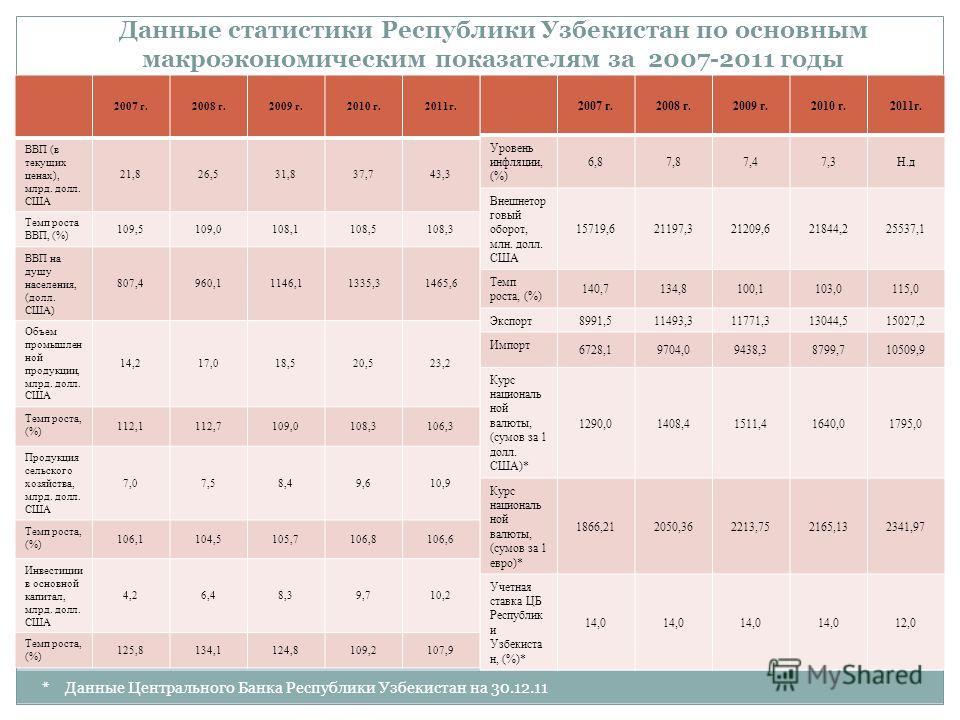 Данные статистики Республики Узбекистан по основным макроэкономическим показателям за 2007-2011 годы 2007 г.2008 г.2009 г.2010 г.2011г. Уровень инфляции, (%) 6,87,87,47,3Н.д Внешнетор говый оборот, млн. долл. США 15719,621197,321209,621844,225537,1 Т