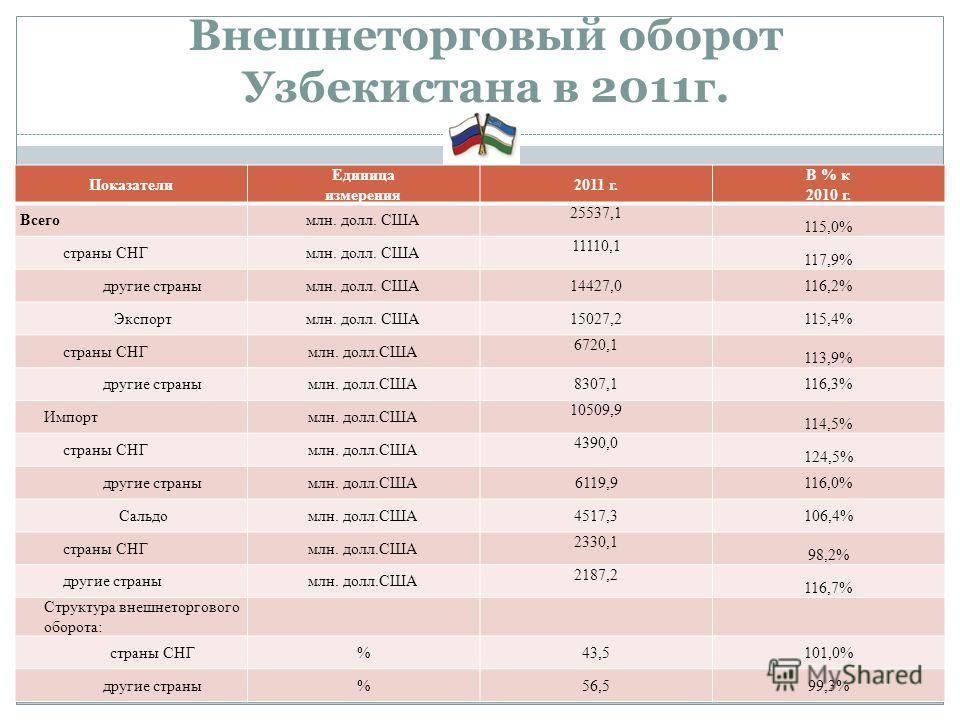 Внешнеторговый оборот Узбекистана в 2011г. Показатели Единица измерения 2011 г. В % к 2010 г. Всегомлн. долл. США 25537,1 115,0% страны СНГмлн. долл. США 11110,1 117,9% другие странымлн. долл. США14427,0116,2% Экспортмлн. долл. США15027,2115,4% стран