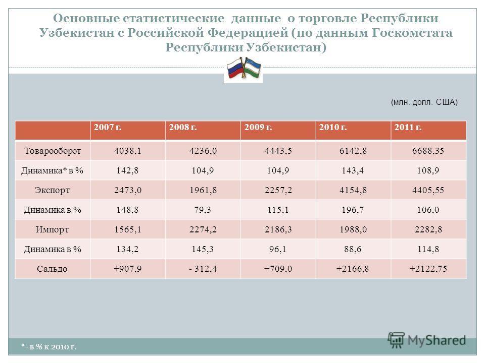 Основные статистические данные о торговле Республики Узбекистан с Российской Федерацией (по данным Госкомстата Республики Узбекистан) 2007 г.2008 г.2009 г.2010 г.2011 г. Товарооборот4038,14236,04443,56142,86688,35 Динамика* в %142,8104,9 143,4108,9 Э
