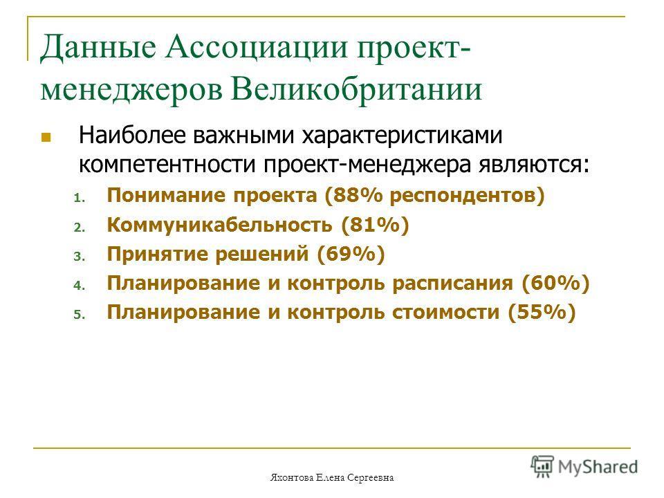 Яхонтова Елена Сергеевна Данные Ассоциации проект- менеджеров Великобритании Наиболее важными характеристиками компетентности проект-менеджера являются: 1. Понимание проекта (88% респондентов) 2. Коммуникабельность (81%) 3. Принятие решений (69%) 4.