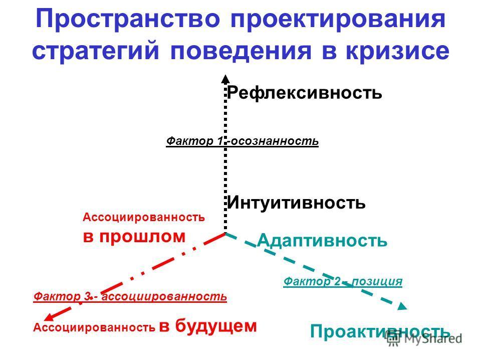 Пространство проектирования стратегий поведения в кризисе Рефлексивность Интуитивность Ассоциированность в прошлом Ассоциированность в будущем Адаптивность Проактивность Фактор 3 - ассоциированность Фактор 1 -осознанность Фактор 2 - позиция