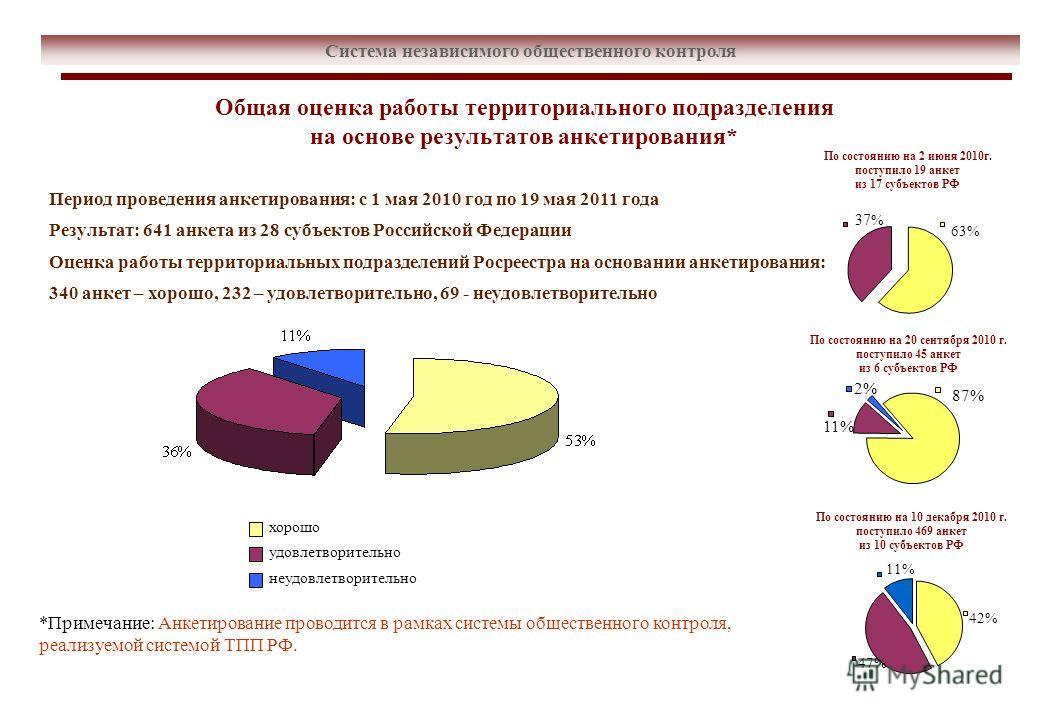 Общая оценка работы территориального подразделения на основе результатов анкетирования* Система независимого общественного контроля *Примечание: Анкетирование проводится в рамках системы общественного контроля, реализуемой системой ТПП РФ. 37 % 63% П