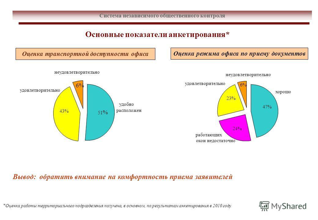 Система независимого общественного контроля Основные показатели анкетирования* Оценка транспортной доступности офиса Оценка режима офиса по приему документов удобно расположен 51 % удовлетворительно 43% неудовлетворительно 6% хорошо 47% удовлетворите