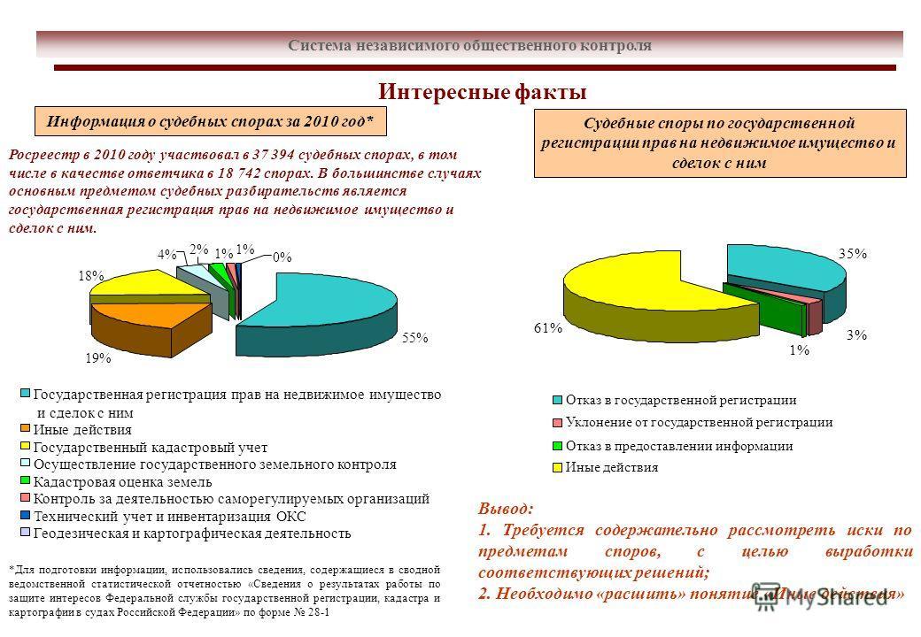 Система независимого общественного контроля Интересные факты Судебные споры по государственной регистрации прав на недвижимое имущество и сделок с ним Информация о судебных спорах за 2010 год* 35% 61% 1% 3% Отказ в государственной регистрации Уклонен