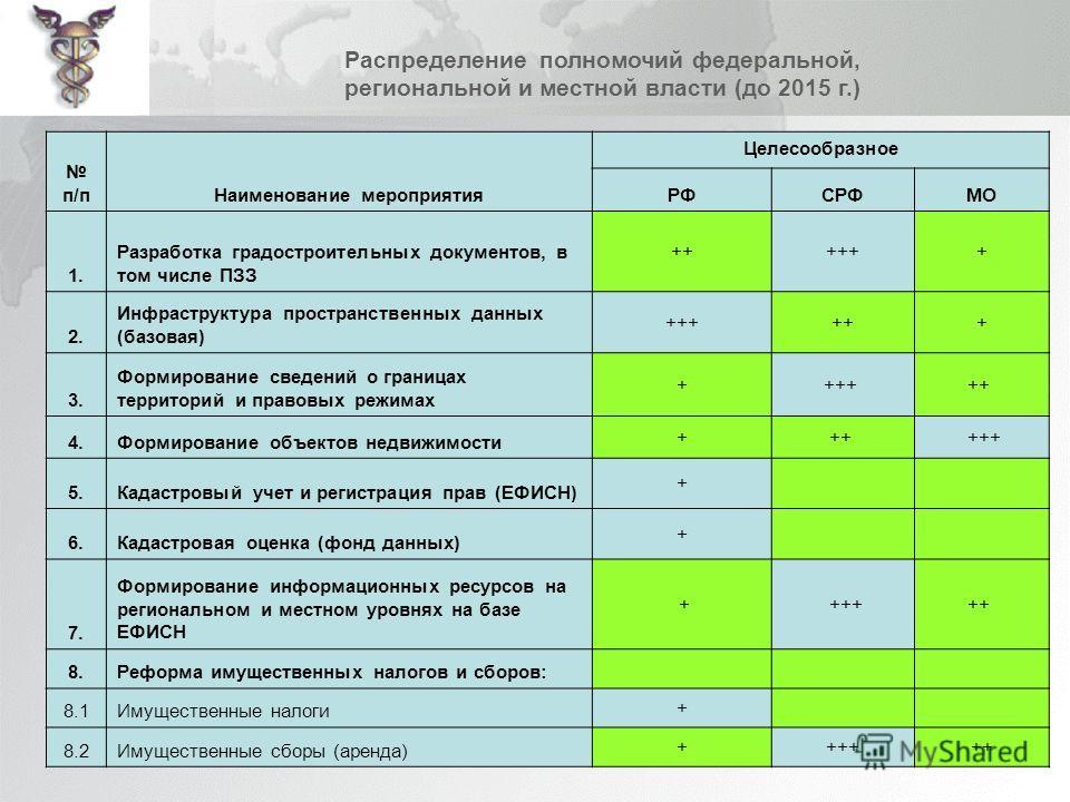 Раcпределение полномочий федеральной, региональной и местной власти (до 2015 г.) п/пНаименование мероприятия Целесообразное РФСРФМО 1. Разработка градостроительных документов, в том числе ПЗЗ ++++++ 2. Инфраструктура пространственных данных (базовая)