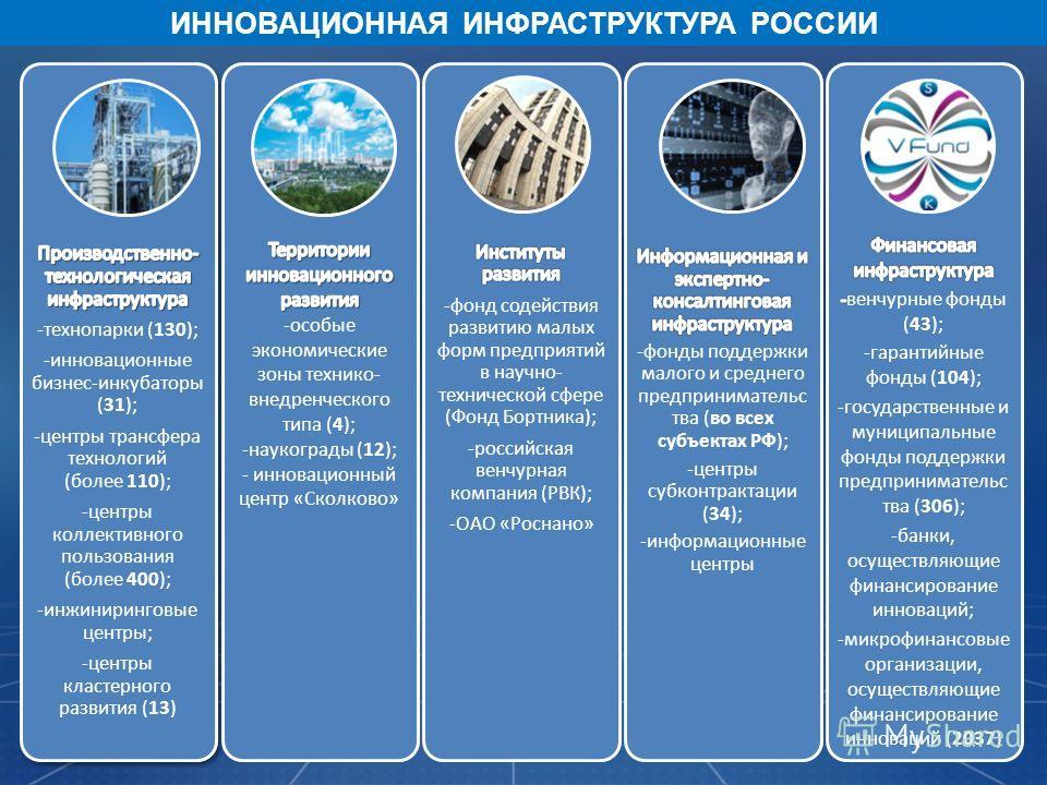 4 ИННОВАЦИОННАЯ ИНФРАСТРУКТУРА РОССИИ