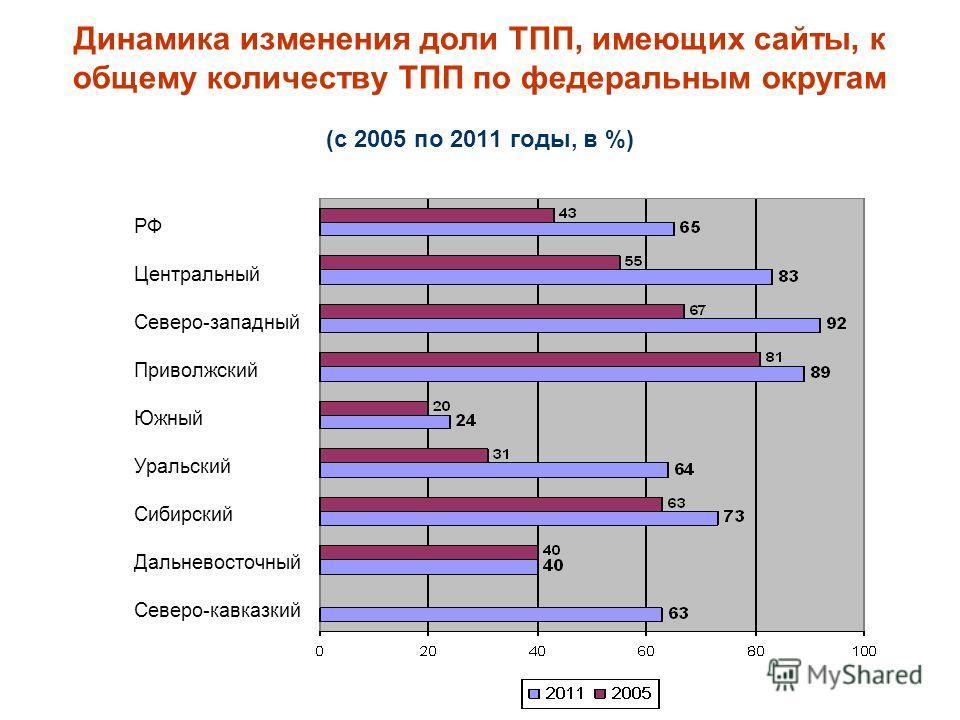 РФ Центральный Северо-западный Приволжский Южный Уральский Сибирский Дальневосточный Северо-кавказкий Динамика изменения доли ТПП, имеющих сайты, к общему количеству ТПП по федеральным округам (с 2005 по 2011 годы, в %)