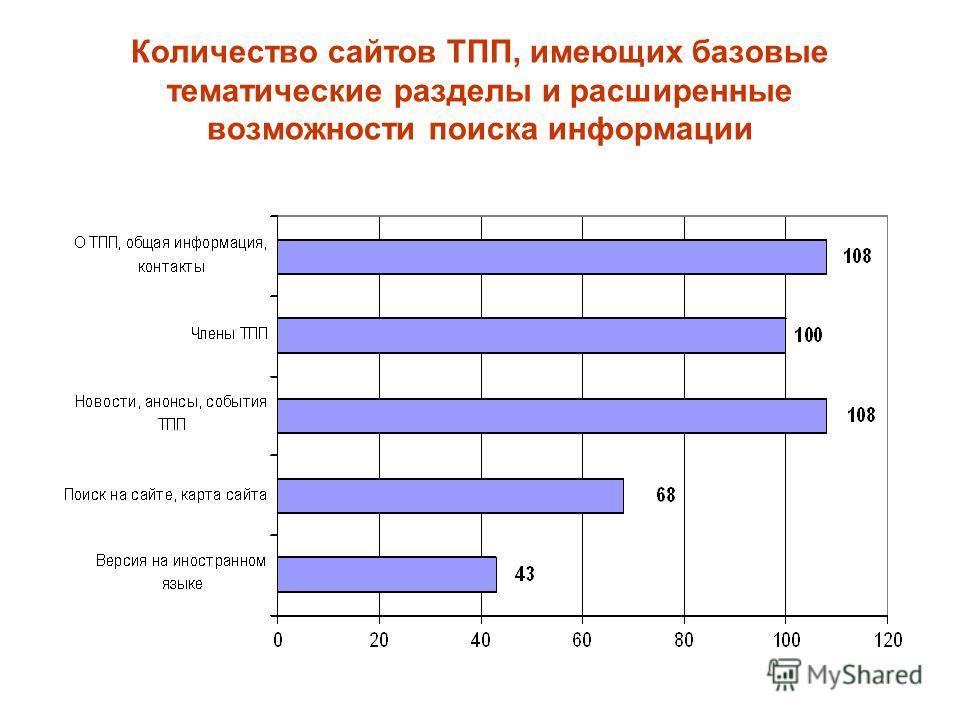 Количество сайтов ТПП, имеющих базовые тематические разделы и расширенные возможности поиска информации