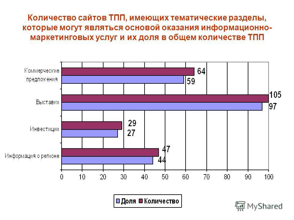 Количество сайтов ТПП, имеющих тематические разделы, которые могут являться основой оказания информационно- маркетинговых услуг и их доля в общем количестве ТПП