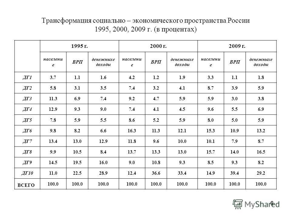6 Трансформация социально – экономического пространства России 1995, 2000, 2009 г. (в процентах) 1995 г.2000 г.2009 г. населени е ВРП денежныхе доходы населени е ВРП денежныхе доходы населени е ВРП денежныхе доходы ДГ13.71.11.64.21.21.93.31.11.8 ДГ25